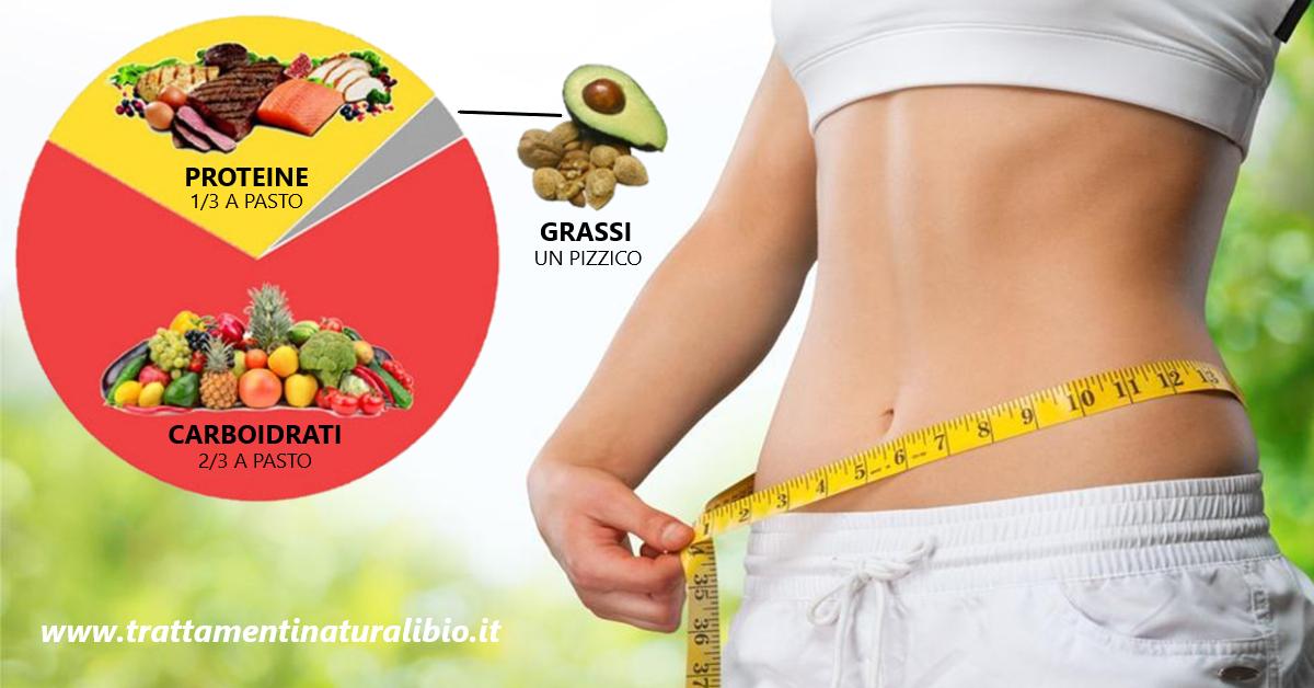 La dieta a zona: cos'è e come funziona